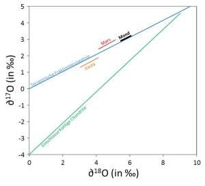 Stark vereinfacht: Sauerstoffisotopie im Sonnensystem.